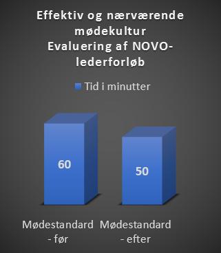 Novo Nordisk - Meditation, evaluering af Novo- lederforløb